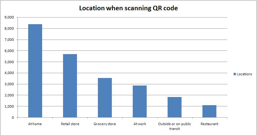 location when scanning QR code graph