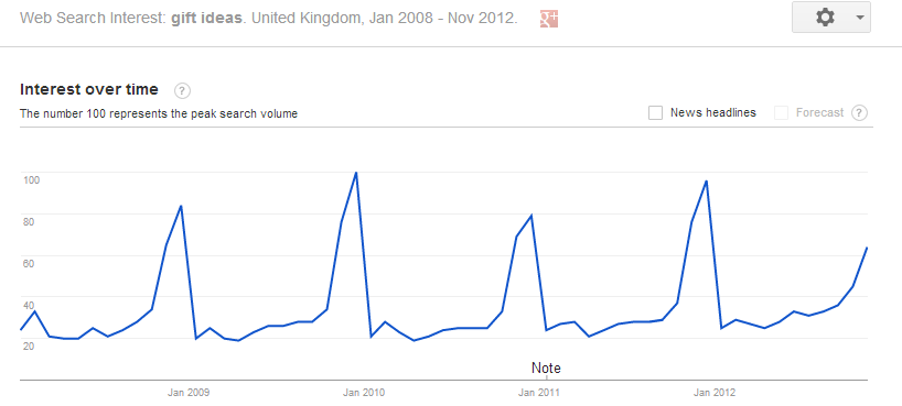 google trend results for 'gift ideas'