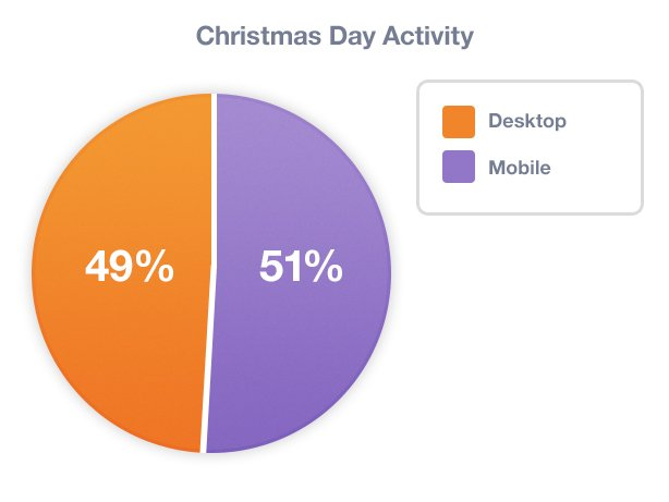 christmas day activity pie chart