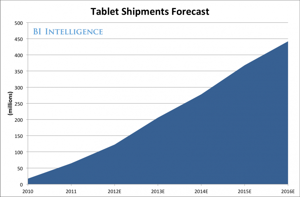 tablet growth