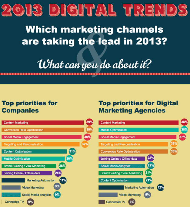 2013 Digital Trends Infographic