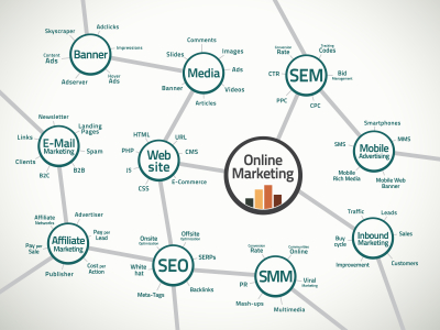 Digital marketing channels to increase traffic to your website