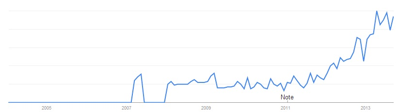 Content Marketing - UK Graph - Google Trends