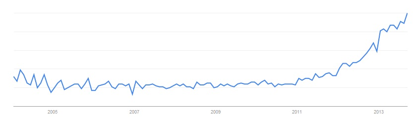 Content Marketing - US Graph - Google Trends