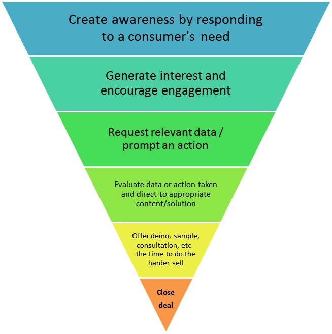 The Lead Generation Funnel - by Xanthos