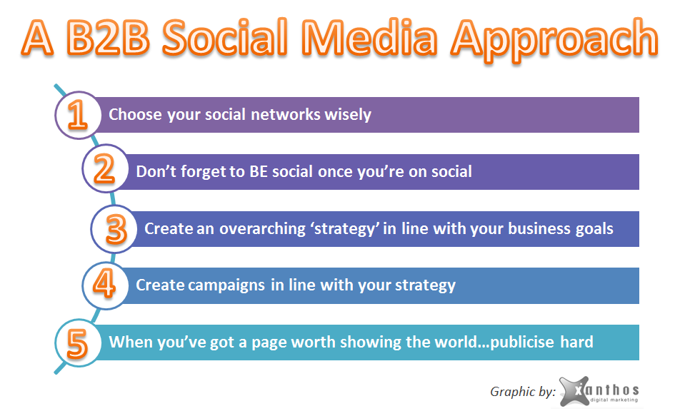 A B2B Social Media Approach - Visual by Xanthos