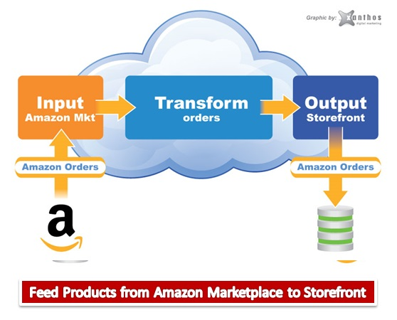 Feed Products from Amazon Marketplace to Storefront