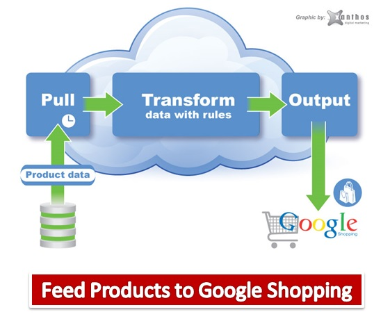Feed Products to Google Shopping