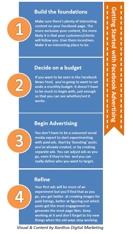 Facebook Advertising - the Xanthos Guide to Getting Started