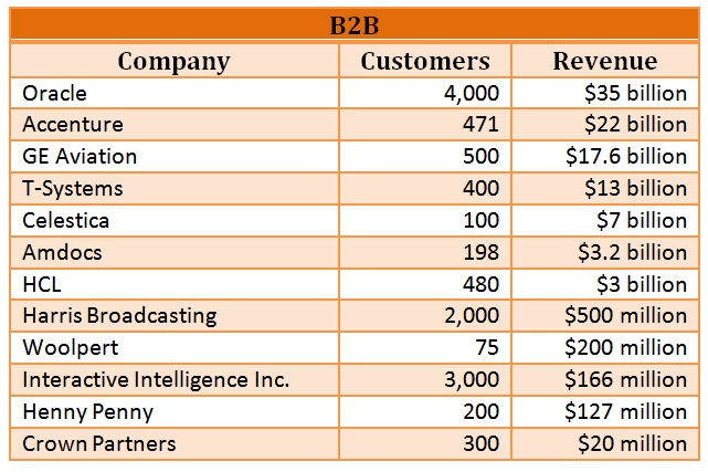 comparison for b2b not to mention b2c firms essay