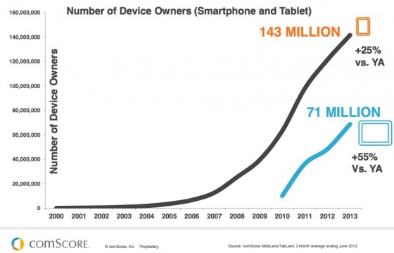 comScore_The_Digital_World-Smartphone-Tablet-Growth-2013-e1382316127998
