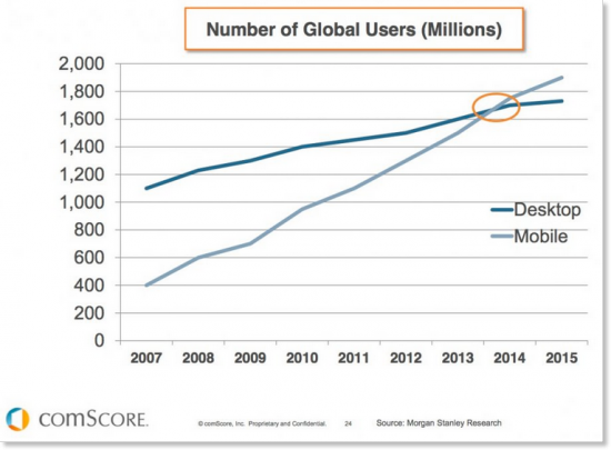Mobile v Desktop users stats