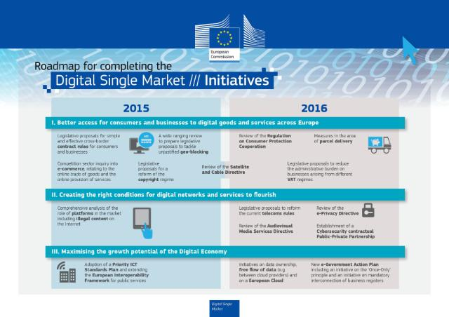 Digital Single Market Initiatives