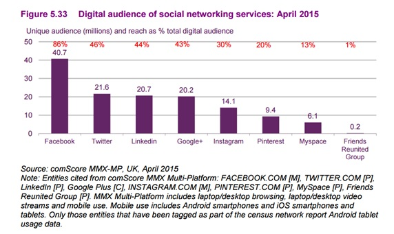 Digital audience social networking