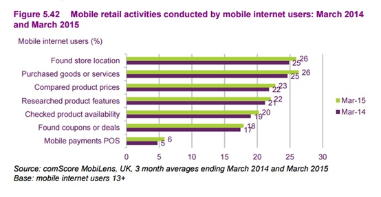 Mobile retail activities