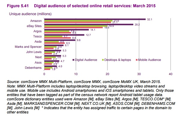 audience of retail services
