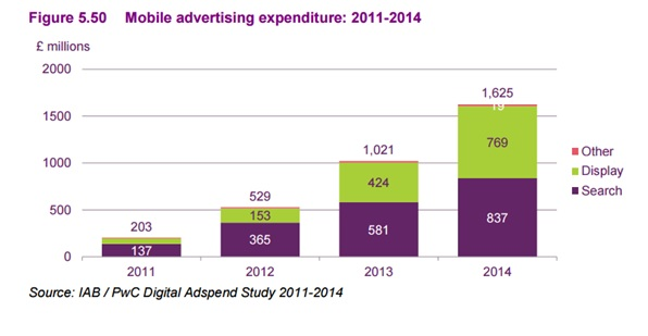 mobile advertising 2014
