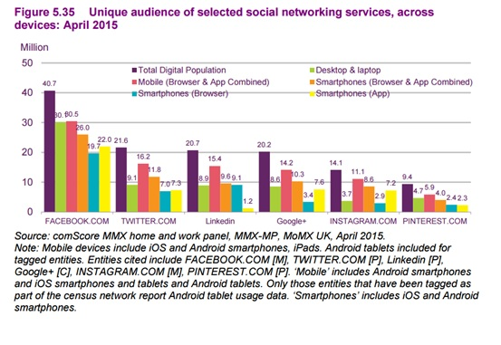 unique audience of selected devices