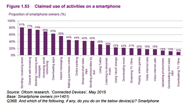 use of activities on smartphone