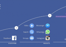 Future Social Media Facebook Plan