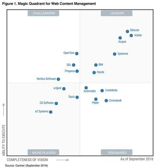 kentico-cms-gartner-mq