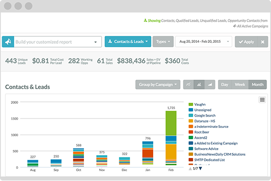 Sales Funnel Reporting Marketing Automation